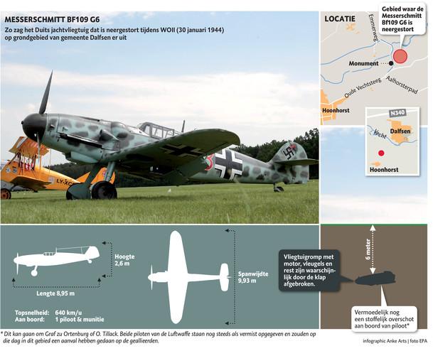 De Messerschmitt die de Duitse vijand in de Tweede Wereldoorlog gebruikte.