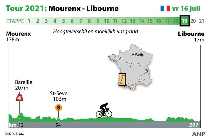 Het profielkaartje van de negentiende etappe in de Ronde van Frankrijk.
