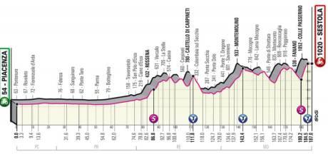 LIVE   Dag na stunt Van der Hoorn staat eerste test voor favorieten op menu in Giro, regen teistert peloton