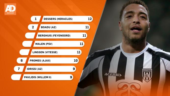 Topscorers Eredivisie.
