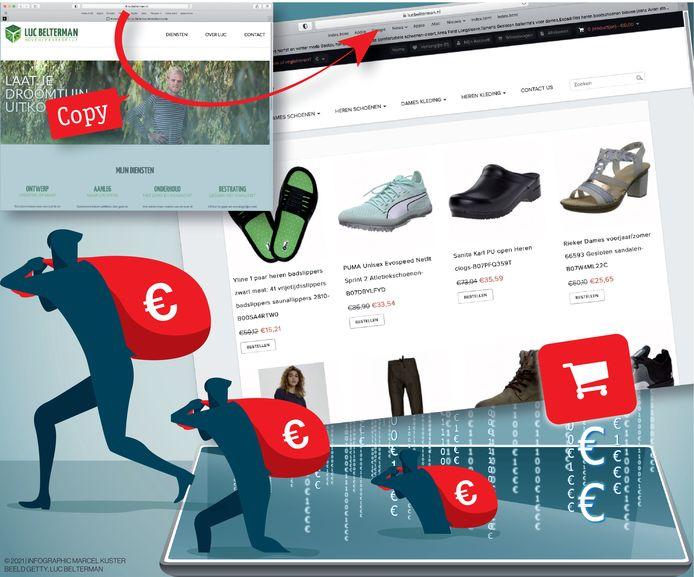 3921, infographic, Marcel, Kuster, website, Belterman, webshop