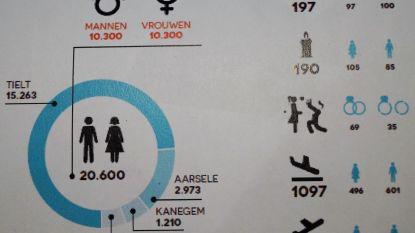 Aantal mannen en vrouwen perfect in evenwicht in Tielt