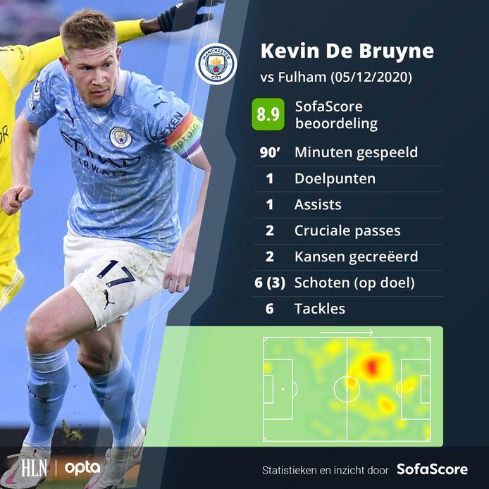 De wedstrijd van De Bruyne.