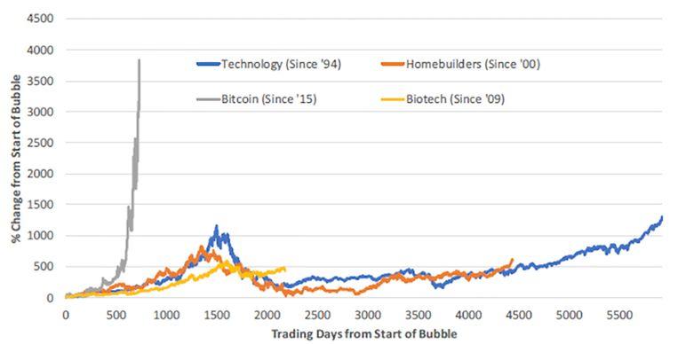 De bitcoin groeit explosief.