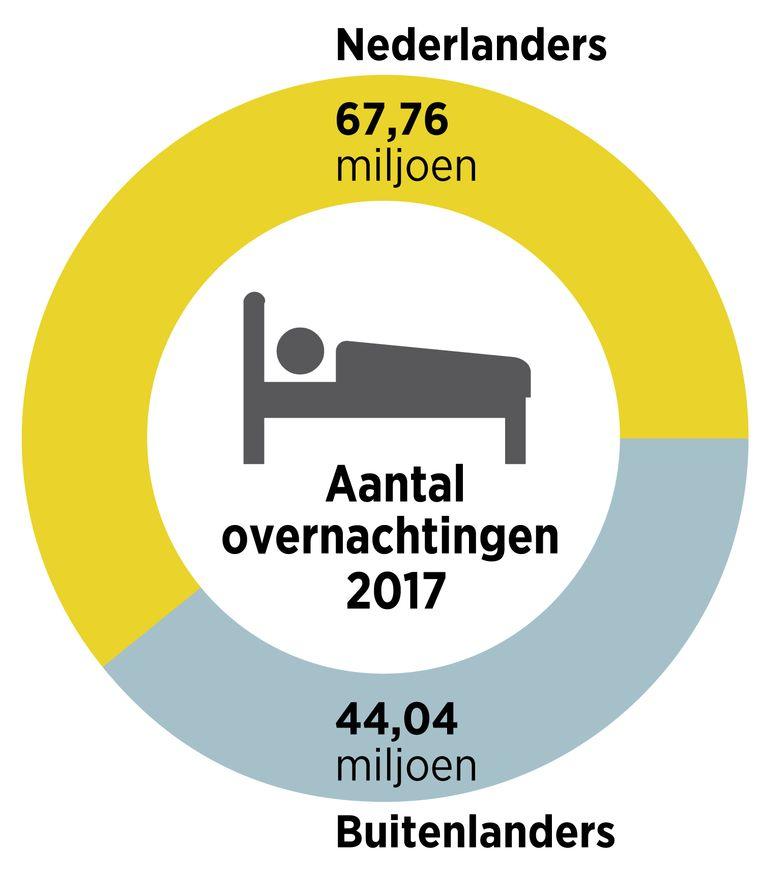 Aantallen Nederlanders en buitenlanders die toeristische overnachtingen boekten in Nederland in 2017. Beeld Brechtje Rood