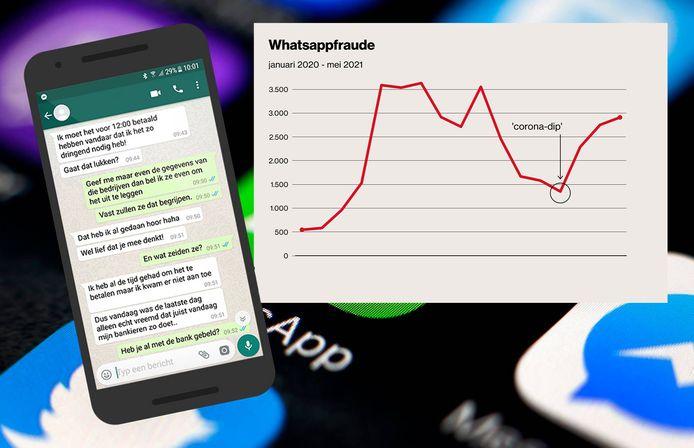 De afgelopen maand zijn landelijk bijna drieduizend meldingen gedaan van oplichting via WhatsApp, ook wel vriend-in-nood-fraude genoemd.