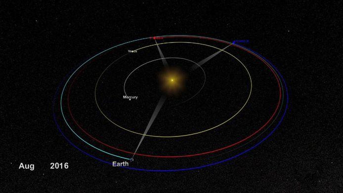 De positie van STEREO-A en STEREO-B en hun banen in verhouding tot de aarde, Venus, Mercurius en de Zon.