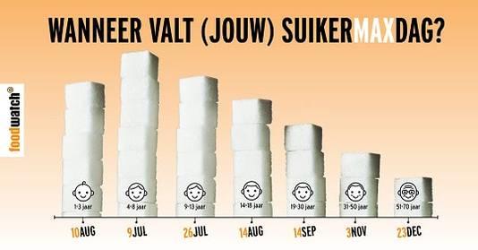 Overzicht van de gemiddelde datum waarop Nederlanders hun maximum hebben bereikt.