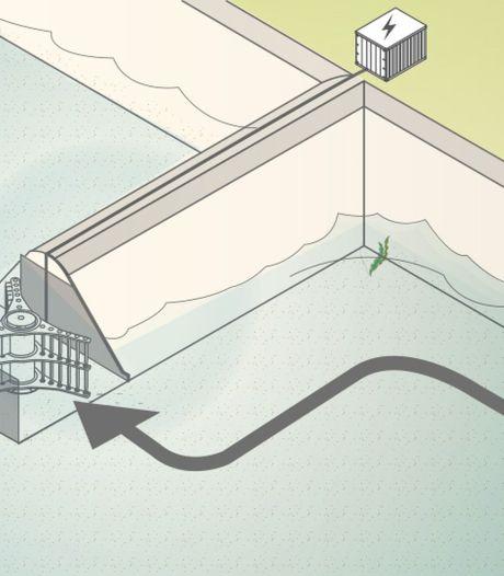 Waterturbine in kop van krib als duurzame energie Fort Pannerden