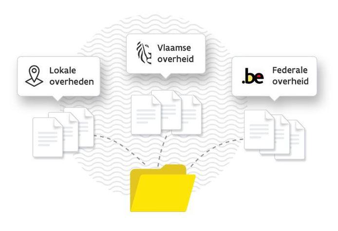 Mij Burgerprofiel bundelt de gegevens van de lokale, Vlaamse en federale overheden in één overzicht.