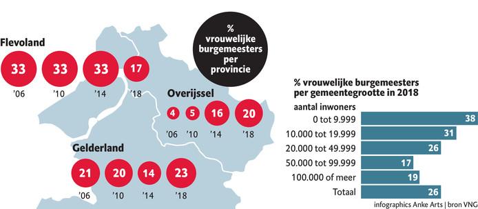 Percentage vrouwelijke burgemeesters per provincie en per inwoneraantal