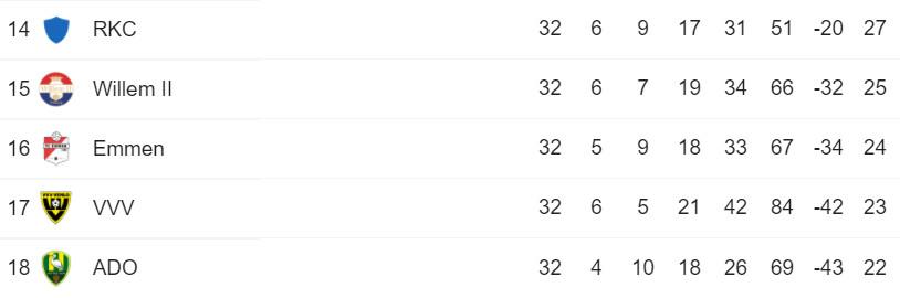 Stand onderin de eredivisie met nog twee speelronden te gaan. De nummers 17 en 18 degraderen rechtstreeks, de nummer 16 speelt nacompetitie.