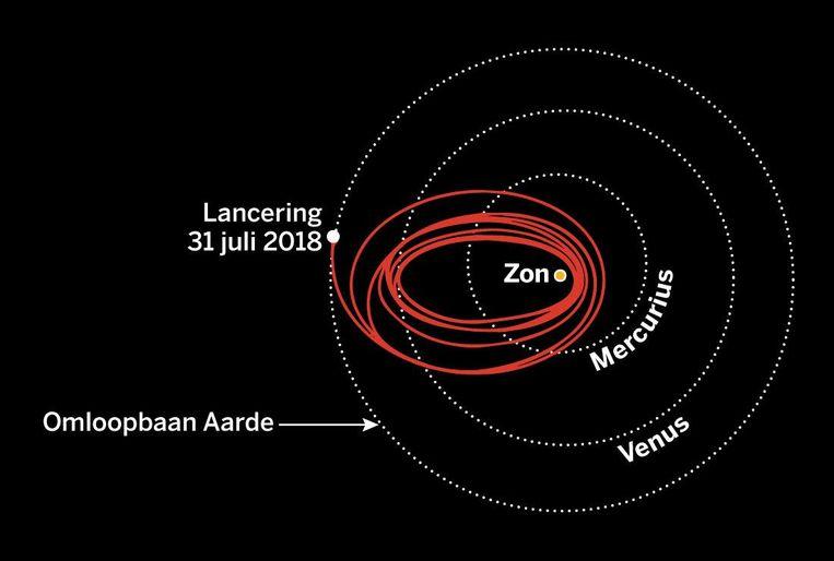 De route van de ruimtesonde naar de zon. Beeld de Volkskrant