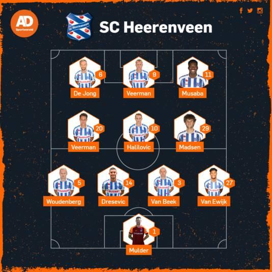 Vermoedelijke opstelling Heerenveen tegen FC Twente.