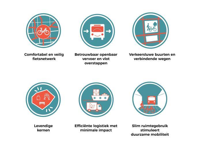 De zes bouwstenen voor het gezamenlijk mobiliteitsplan van stadsregio Turnhout.