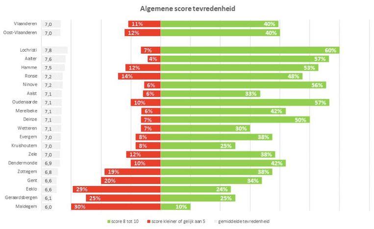 De resultaten van de Voka-enquête in een tabel gegoten.