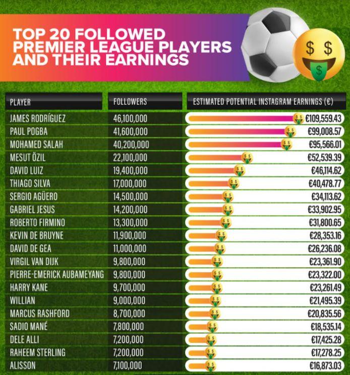 Le top 20 des joueurs de Premier League les mieux rémunérés pour un post Instagram.