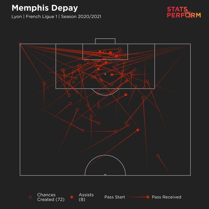 Aantal gecreëerde kansen dit seizoen van Memphis Depay.