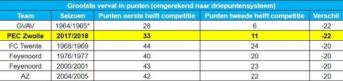 Het grootste verval in punten in de geschiedenis van de eredivisie.