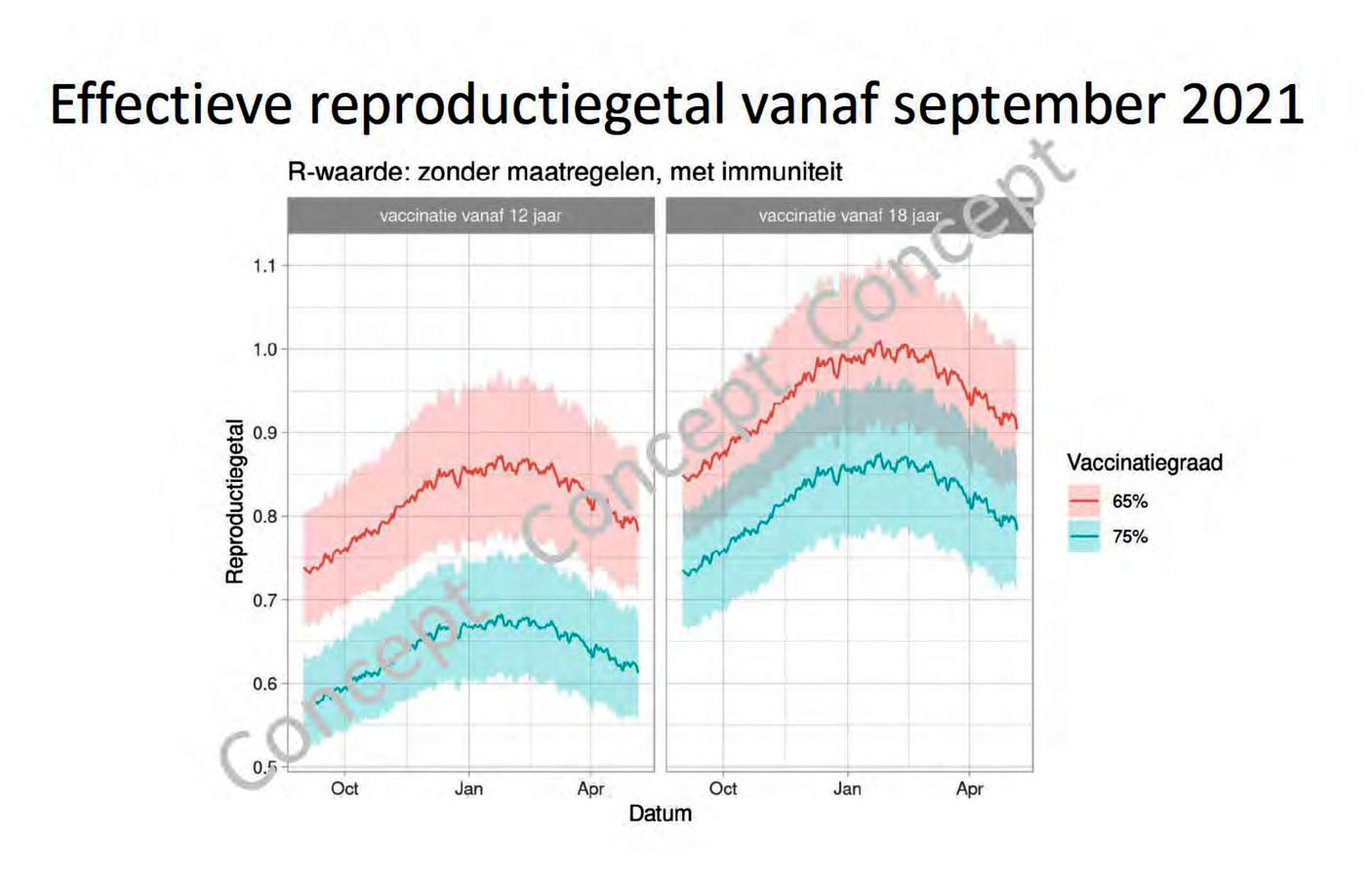 Slide uit de Catshuis-presentatie van Jaap van Dissel van 22 mei. Links de r-waarde als kinderen vanaf 12 jaar gevaccineerd worden, rechts als dat niet gebeurt. Het scheelt grosso modo 15 procent in de verspreiding van corona.