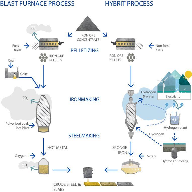 Het productieproces van staal met en zonder fossiele brandstoffen. Beeld
