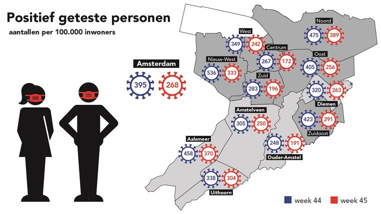 Aantal nieuwe besmettingen per stadsdeel van vorige week (2 tot en met 8 november) vergeleken met een week ervoor. Beeld Gemeente Amsterdam
