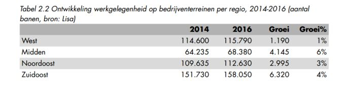 Werkgelegenheid op bedrijventerreinen West-Brabant