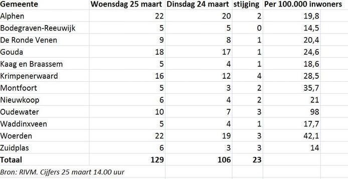 Het aantal besmettingen per gemeente in het Groene Hart.