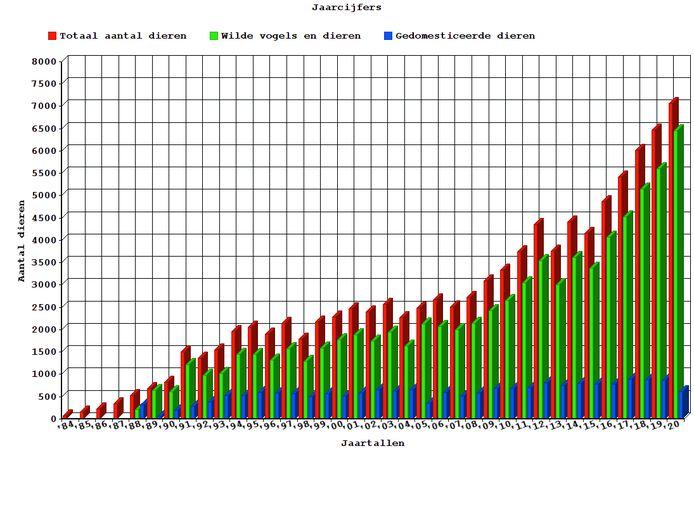 Opvang in het VOC stijgt jaar na jaar.