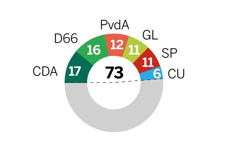 Zetels op basis van de Peilingwijzer. Een combinatie van peilingen van I&O, Ipsos/EenVandaag en Kantar. Het gaat om schattingen met onzekerheidsmarges. Beeld de Volkskrant