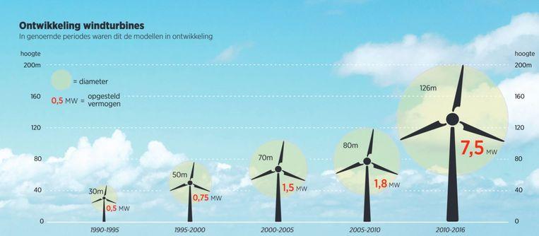 Ontwikkeling windturbines van 1990 tot 2016. Beeld Bron: Nuon / Trouw