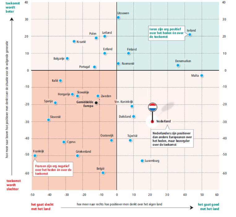 Hoe tevreden zijn Europeanen en hoe optimistisch zijn ze over de toekomst? Beeld Trouw. Bron: SCP
