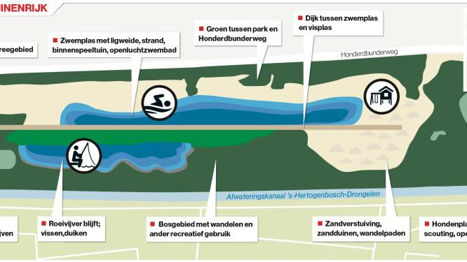 Compleet nieuwe zwemplas én aparte plas voor honden; Billy Bird past plan Duinenrijk aan