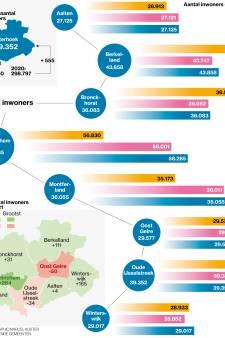 Achterhoekse groeistuip lijkt corona-effect; regio kruipt weer richting 300.000 inwoners