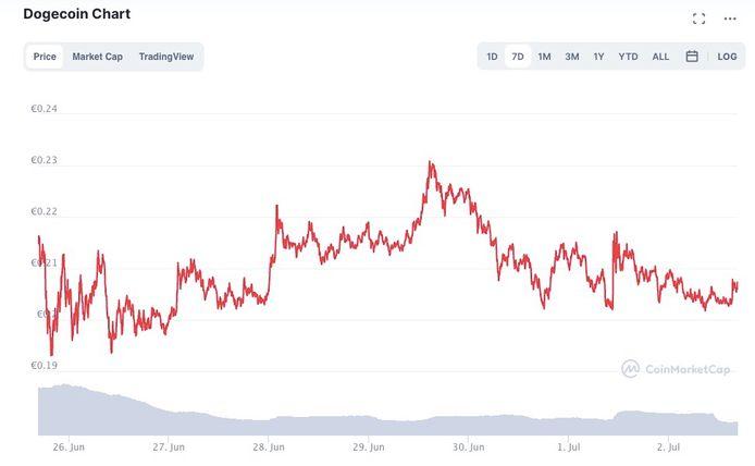 De tweets van Musk op 1 en 2 juli lijken geen enkel effect meer te hebben op de koers van Dogecoin.