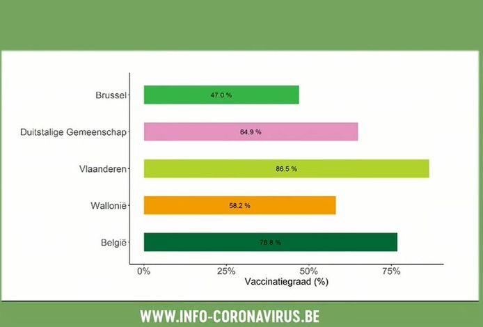 De vaccinatiegraad bij het woonzorgcentrumpersoneel is erg laag in Brussel en in Wallonië.