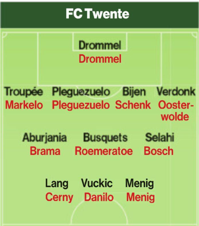 Opstelling FC Twente. Zwart is vorig seizoen, rood is dit seizoen.