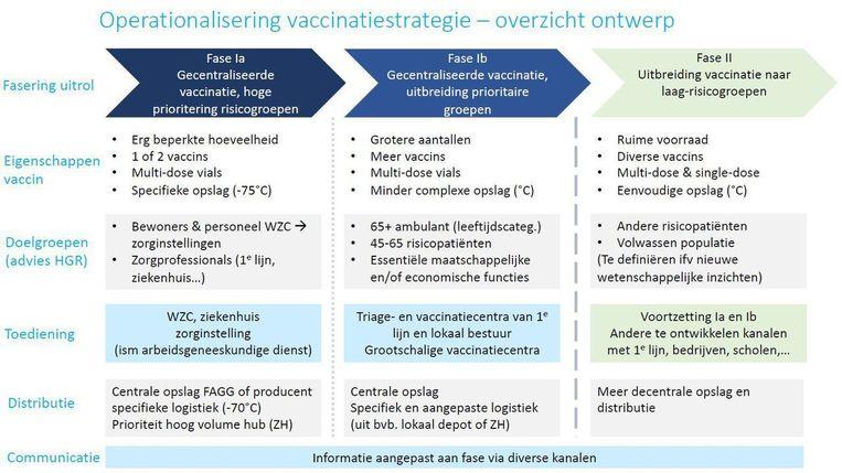 De vaccinatiestrategie wordt uitgerold in drie fasen. Beeld DM