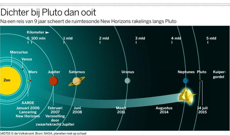 Dichter bij Pluto dan ooit. Beeld