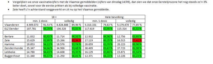 De vaccinatiecijfers van Eerstelijnszone Dender.