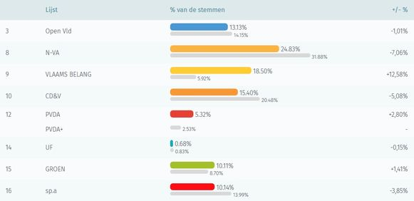 De resultaten van de Vlaamse verkiezingen.