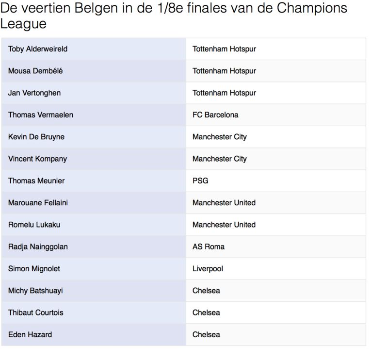 De veertien Belgen in de 1/8e finales van de Champions League.
