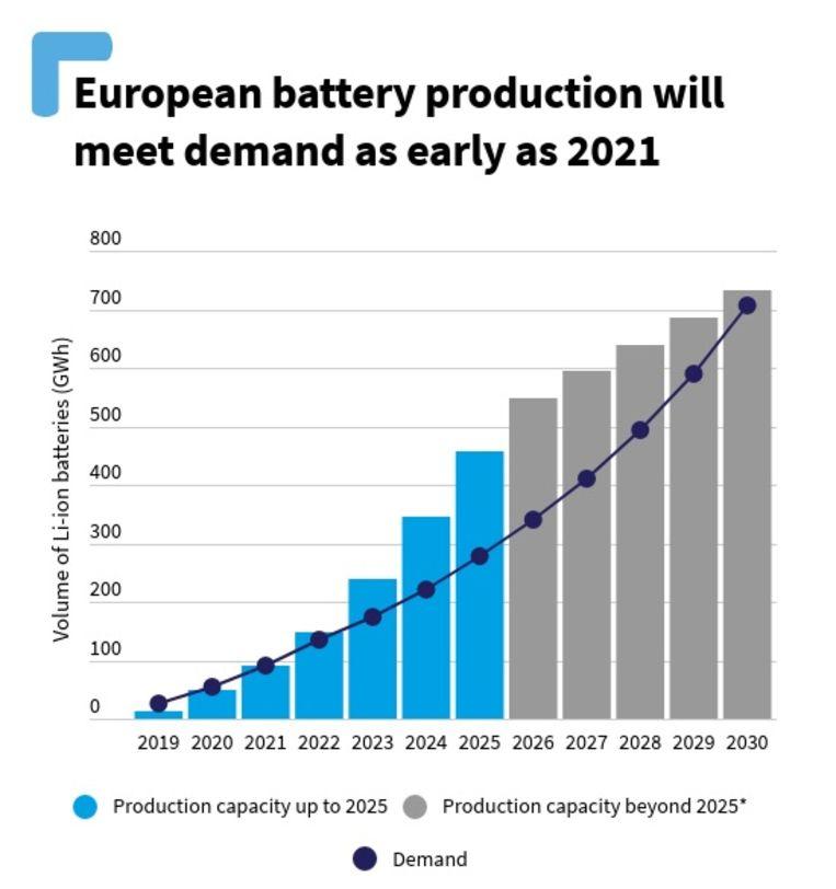 De groei van de batterijproductie in de EU en de UK samen volgens Transport & Environment. Vanaf volgend jaar is de productie groter dan de vraag, denkt T&E. In 2025 zou Europa na China de grootste batterijenmaker van de wereld moeten zijn. Beeld T&E