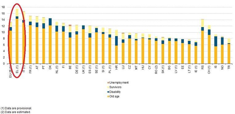 De pensioenuitgaven in de landen van de Europese Unie als deel van het BBP. Beeld Eurostat