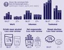 Jongvolwassenen eten, drinken en slapen slechter dan 27-plussers in coronatijd.