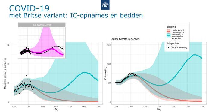 Een slide uit een presentatie van het RIVM waarop Gommers zich vandaag baseert