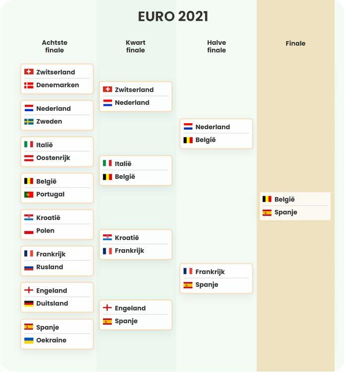 De voorspelde uitslag door Flyeralarm van het WK 2021. Nederland haalt de halve finale.