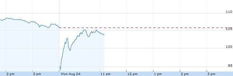 De koers van het Apple-aandeel vrijdagnamiddag en vandaag. Beeld Google