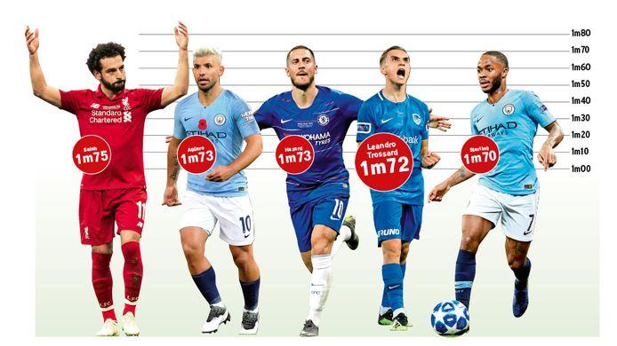 Kleintjes aan de macht in de Premier League