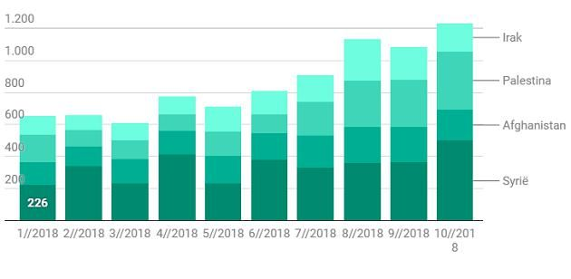 Le nombre de demandes d'asile en Belgique en provenance des pays les plus représentés.